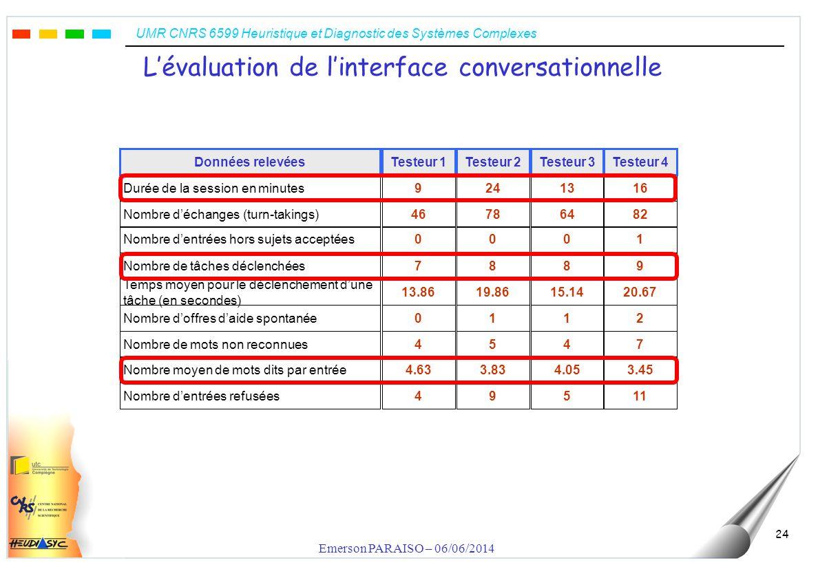 UMR CNRS 6599 Heuristique et Diagnostic des Systèmes Complexes Emerson PARAISO – 06/06/2014 24 Lévaluation de linterface conversationnelle 11594 3.454.053.834.63 7454 2110 20.6715.1419.8613.86 9887 1000 82647846 1613249 Testeur 4Testeur 3Testeur 2Testeur 1 Nombre dentrées refusées Nombre moyen de mots dits par entrée Nombre de mots non reconnues Nombre doffres daide spontanée Temps moyen pour le déclenchement dune tâche (en secondes) Nombre de tâches déclenchées Nombre dentrées hors sujets acceptées Nombre déchanges (turn-takings) Durée de la session en minutes Données relevées