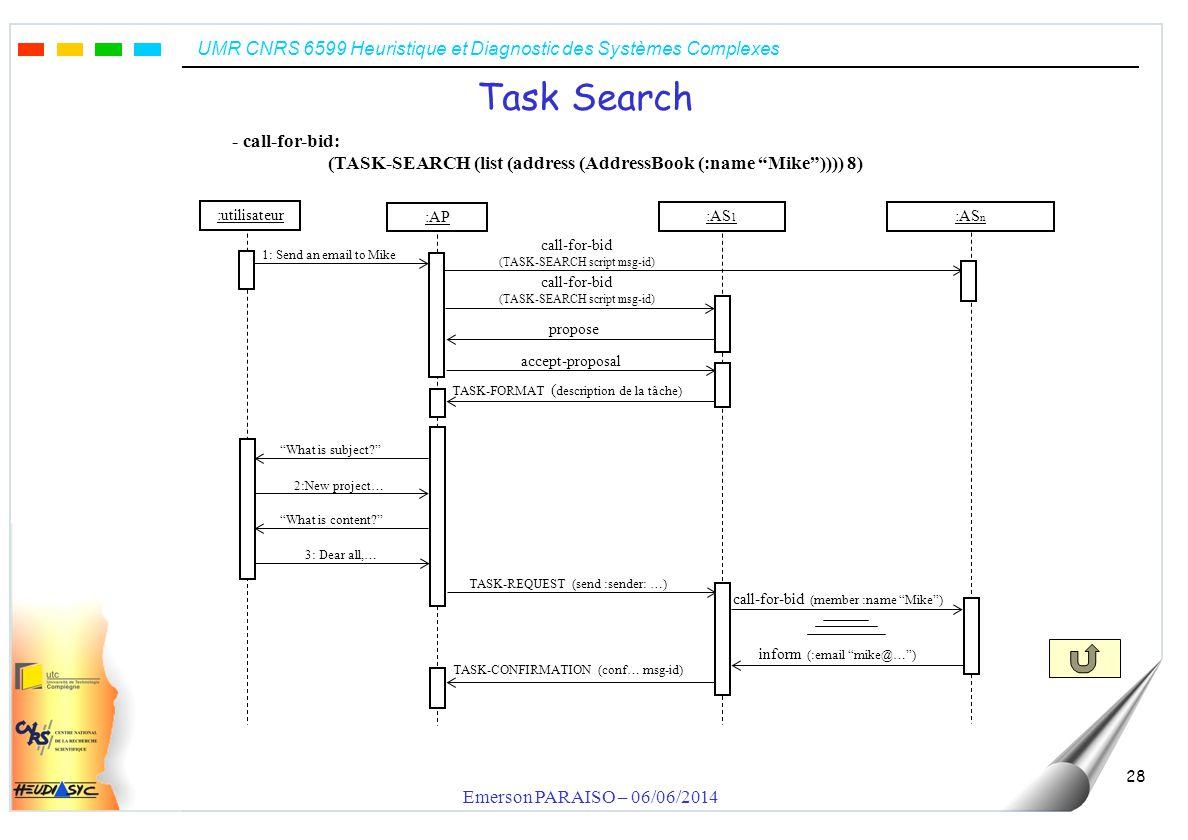 UMR CNRS 6599 Heuristique et Diagnostic des Systèmes Complexes Emerson PARAISO – 06/06/2014 28 Task Search :utilisateur TASK-REQUEST (send :sender: …)