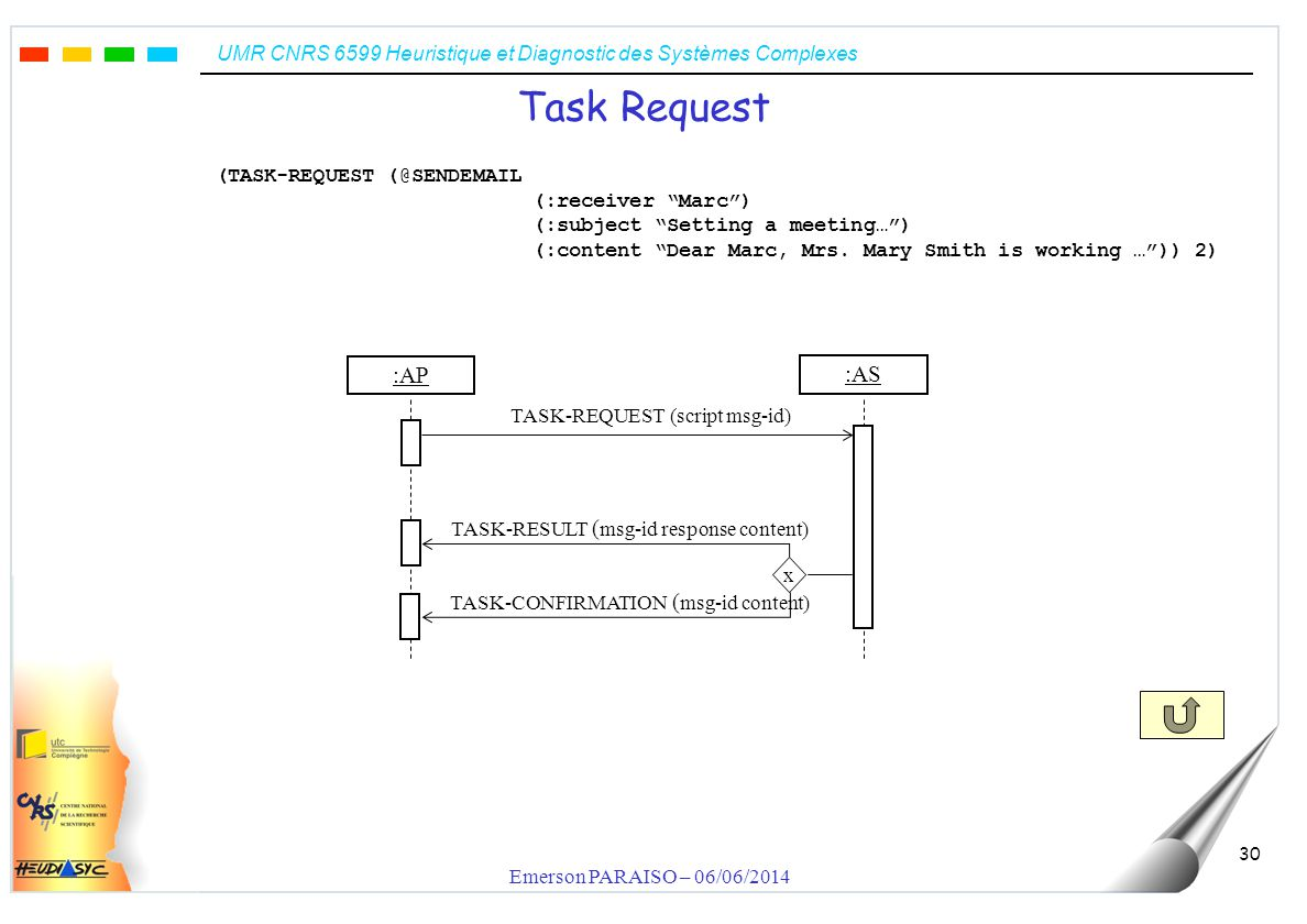 UMR CNRS 6599 Heuristique et Diagnostic des Systèmes Complexes Emerson PARAISO – 06/06/2014 30 Task Request TASK-REQUEST (script msg-id) TASK-RESULT ( msg-id response content) :AS :AP TASK-CONFIRMATION ( msg-id content) x (TASK-REQUEST (@SENDEMAIL (:receiver Marc) (:subject Setting a meeting…) (:content Dear Marc, Mrs.