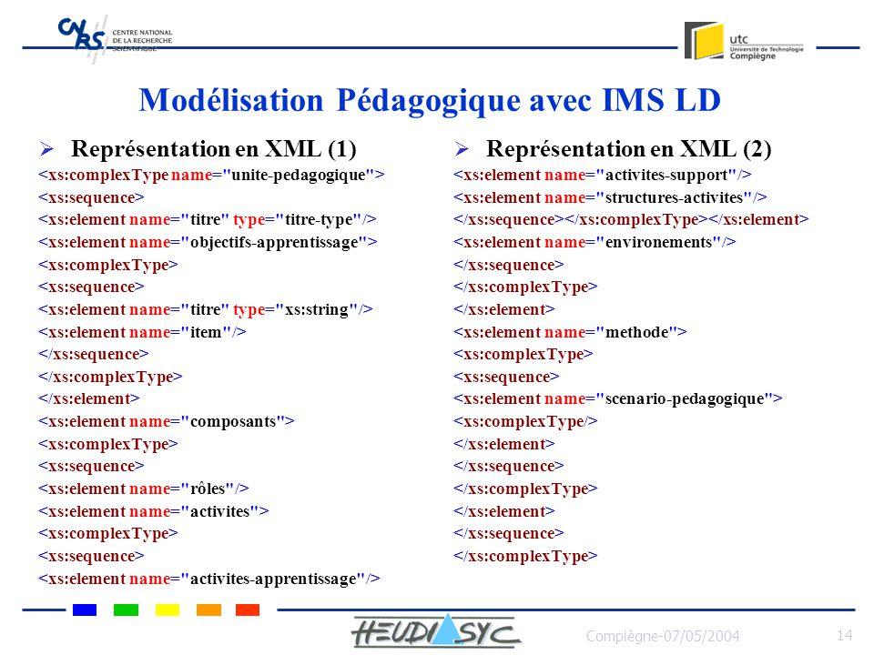 Compiègne-07/05/2004 14 Modélisation Pédagogique avec IMS LD Représentation en XML (1) Représentation en XML (2)