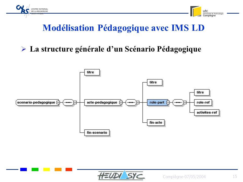 Compiègne-07/05/2004 16 Modélisation Pédagogique avec IMS LD Représentation en XML du SP Représentation en XML du SP