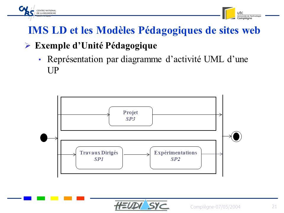 Compiègne-07/05/2004 22 IMS LD et les Modèles Pédagogiques de sites web Exemple dUnité Pédagogique avec Scénario Pédagogique SP1 AP 1.12 AP 1.11 AP 1.12 AP 1.13 TD SP2 AP 1.21 AP 1.22 AP 1.23 Expérimentation s SP3 AP 2.1.1 AP 2.1.2 AP 2.1.5AP 2.1.3 AP 2.1.4 PROJET