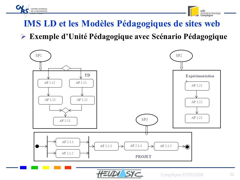 Compiègne-07/05/2004 23 IMS LD et les Modèles Pédagogiques de sites web SP1 est composé des actes pédagogiques suivants AP 1.1.1 – Résolution du Problème A AP 1.1.2 – Résolution du Problème B AP 1.1.3 – Évaluation des résultats par corrections SP2 est composé des actes pédagogiques suivants AP 1.2.1 – Réalisation expérimentation A AP 1.2.2 – Réalisation expérimentation B AP 1.2.3– Evaluation des expérimentations avec compte rendu