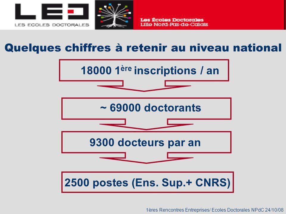 1ères Rencontres Entreprises/ Ecoles Doctorales NPdC 24/10/08 Quelques chiffres à retenir au niveau national 2500 postes (Ens. Sup.+ CNRS) ~ 69000 doc