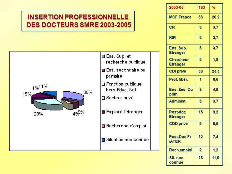 INSERTION PROFESSIONNELLE DES DOCTEURS SMRE 2003-2005 2003-05163% MCF France 3320,2 CR 6 3,7 3,7 IGR 6 Ens. Sup. Etranger 6 3,7 3,7 Chercheur Etranger