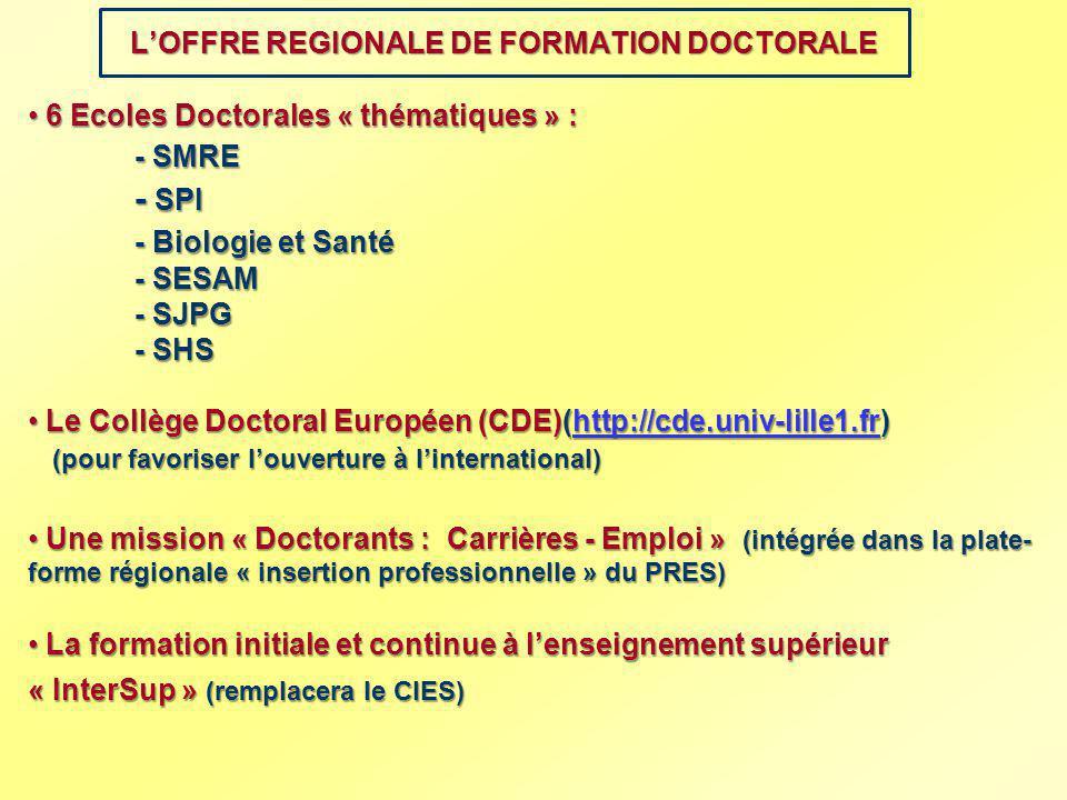 LOFFRE REGIONALE DE FORMATION DOCTORALE 6 Ecoles Doctorales « thématiques » : 6 Ecoles Doctorales « thématiques » : - SMRE - SPI - Biologie et Santé -