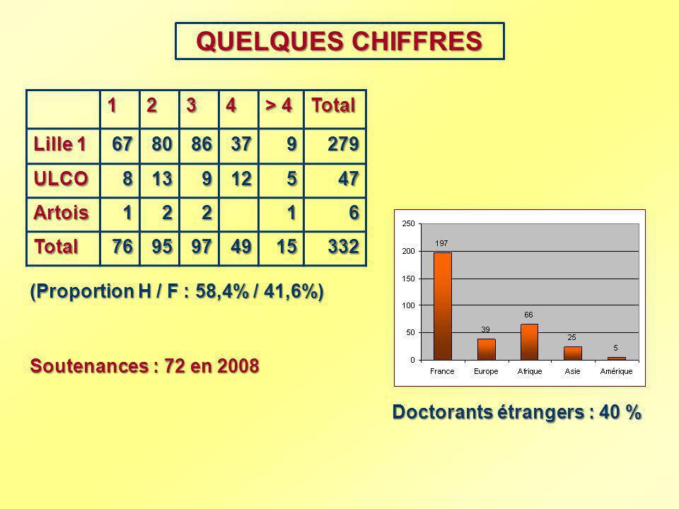 QUELQUES CHIFFRES 1234 > 4 Total Lille 1 678086379279 ULCO813912547 Artois12216 Total7695974915332 Soutenances : 72 en 2008 (Proportion H / F : 58,4%
