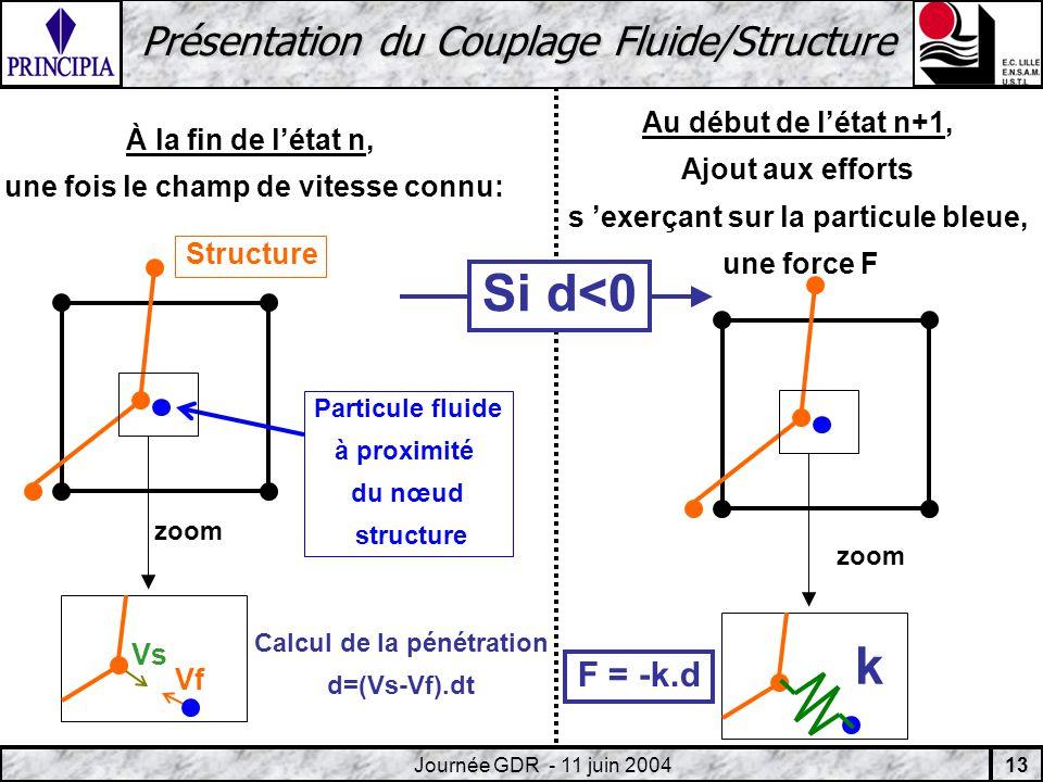 13 Journée GDR - 11 juin 2004 Présentation du Couplage Fluide/Structure À la fin de létat n, une fois le champ de vitesse connu: Vs Vf Calcul de la pénétration d=(Vs-Vf).dt zoom Particule fluide à proximité du nœud structure Au début de létat n+1, Ajout aux efforts s exerçant sur la particule bleue, une force F Si d<0 zoom k F = -k.d Structure