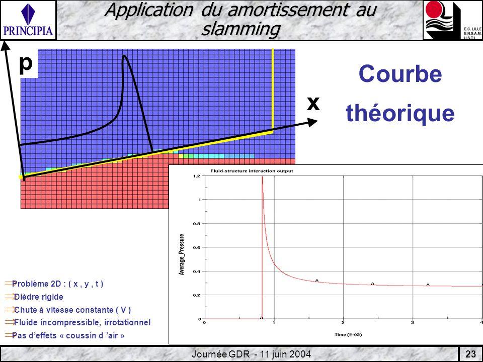 23 Journée GDR - 11 juin 2004 Application du amortissement au slamming Courbe théorique p x Problème 2D : ( x, y, t ) Dièdre rigide Chute à vitesse constante ( V ) Fluide incompressible, irrotationnel Pas deffets « coussin d air »