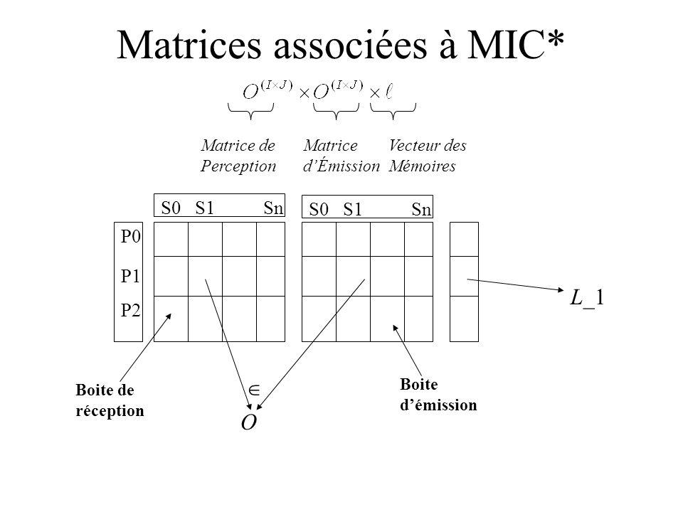 Matrices associées à MIC* P0 P1 P2 S0S1Sn S0S1Sn L_1 O Matrice de Perception Matrice dÉmission Vecteur des Mémoires Boite de réception Boite démission