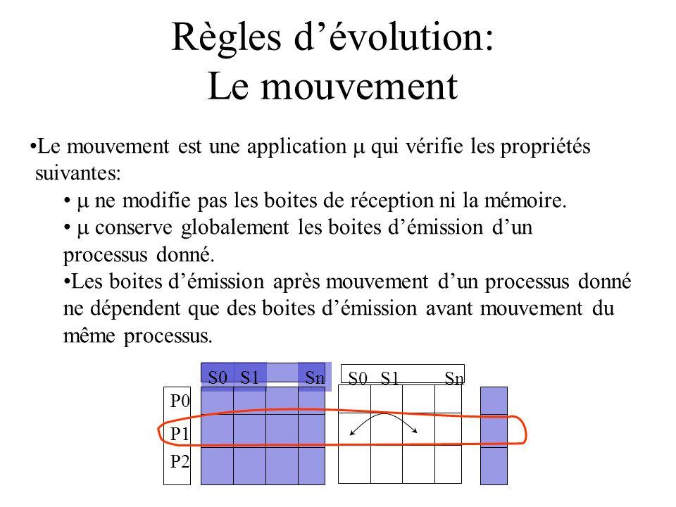 Règles dévolution: Le mouvement Le mouvement est une application qui vérifie les propriétés suivantes: ne modifie pas les boites de réception ni la mémoire.