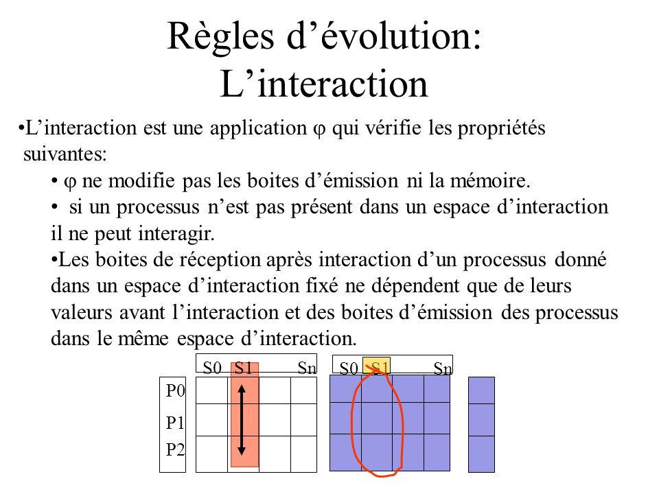S0S1Sn Règles dévolution: Linteraction Linteraction est une application qui vérifie les propriétés suivantes: ne modifie pas les boites démission ni la mémoire.