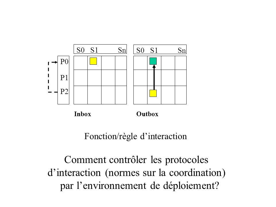 P0 P1 P2 S0S1Sn S0S1Sn InboxOutbox Fonction/règle dinteraction Comment contrôler les protocoles dinteraction (normes sur la coordination) par lenvironnement de déploiement?