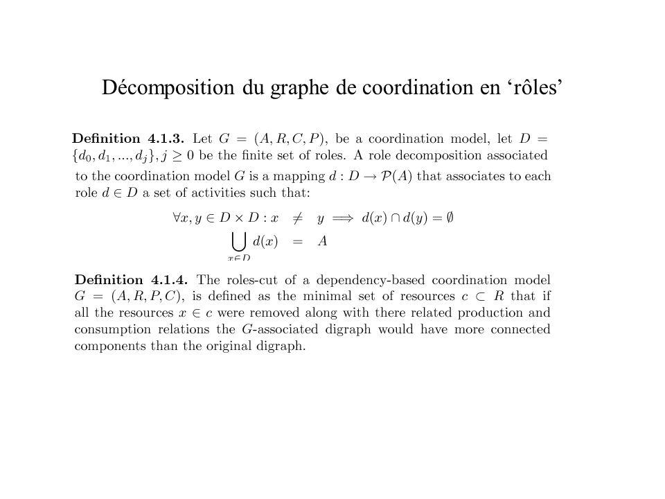 Décomposition du graphe de coordination en rôles
