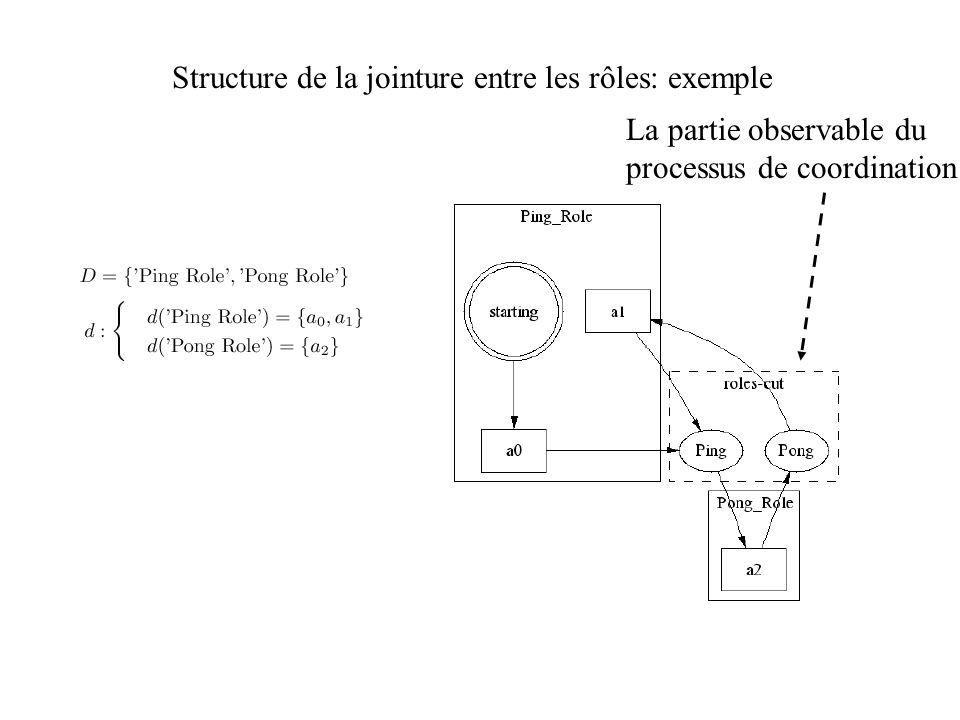 Structure de la jointure entre les rôles: exemple La partie observable du processus de coordination