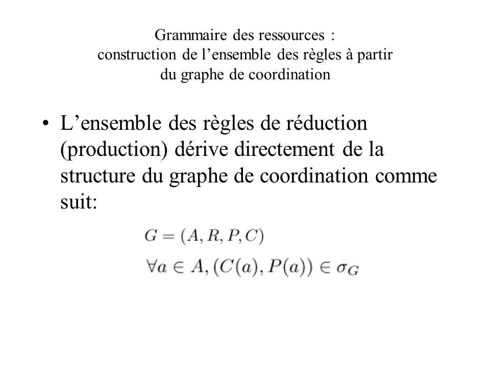 Grammaire des ressources : construction de lensemble des règles à partir du graphe de coordination Lensemble des règles de réduction (production) dérive directement de la structure du graphe de coordination comme suit:
