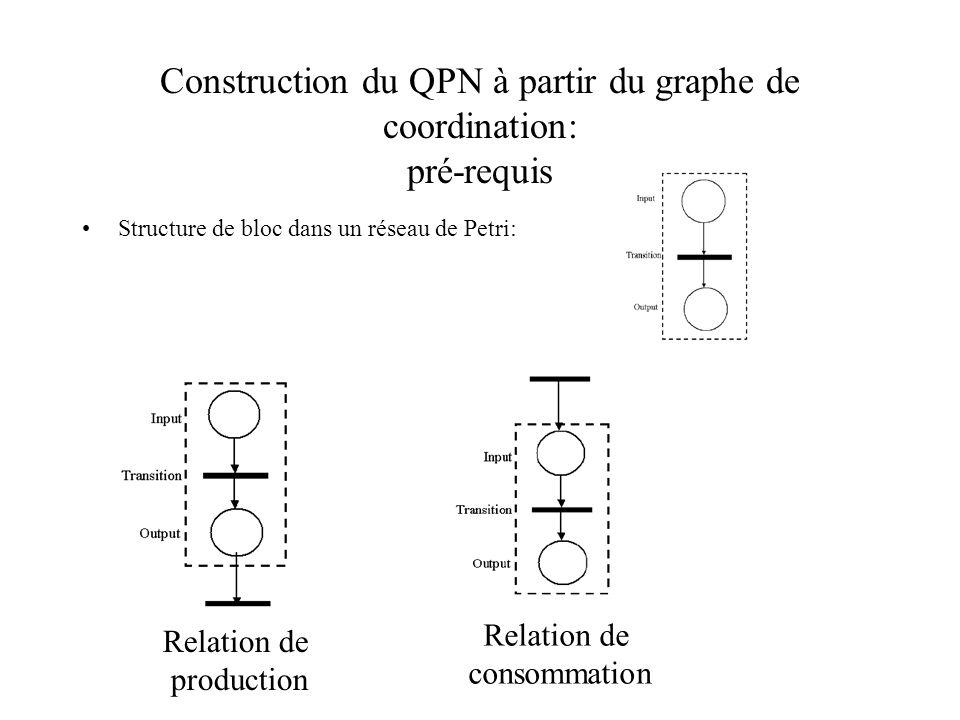 Construction du QPN à partir du graphe de coordination: pré-requis Structure de bloc dans un réseau de Petri: Relation de production Relation de consommation