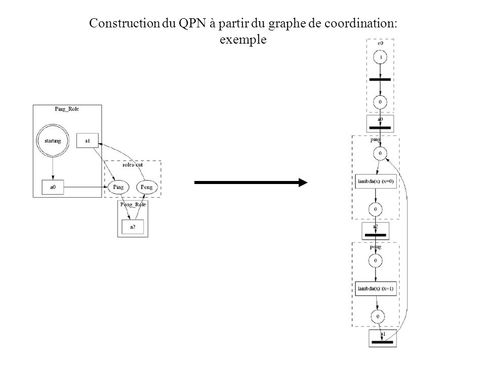Construction du QPN à partir du graphe de coordination: exemple