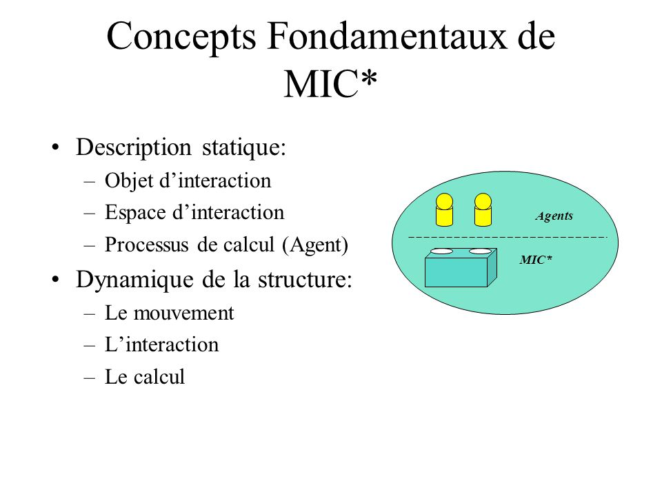Concepts Fondamentaux de MIC* Description statique: –Objet dinteraction –Espace dinteraction –Processus de calcul (Agent) Dynamique de la structure: –Le mouvement –Linteraction –Le calcul MIC* Agents