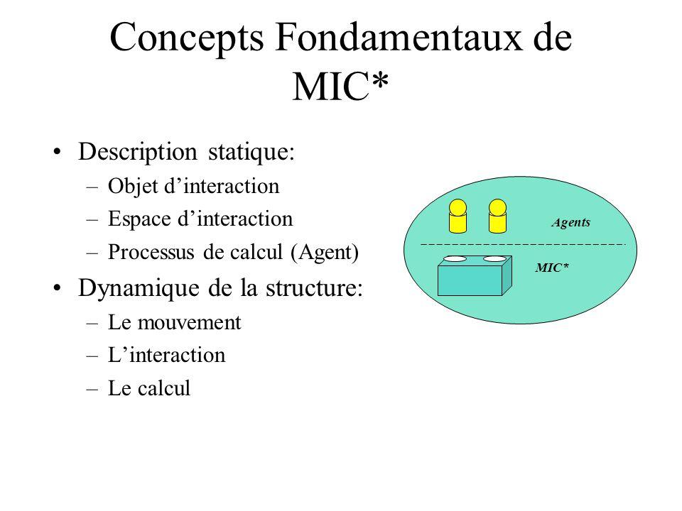 Objet dinteraction Objets dinteraction: –Linteraction est conduite à travers des objets dinteraction o O.