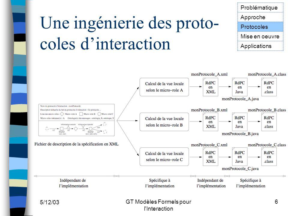 5/12/03 GT Modèles Formels pour l'Interaction 6 Une ingénierie des proto- coles dinteraction Problématique Approche Protocoles Mise en oeuvre Applicat