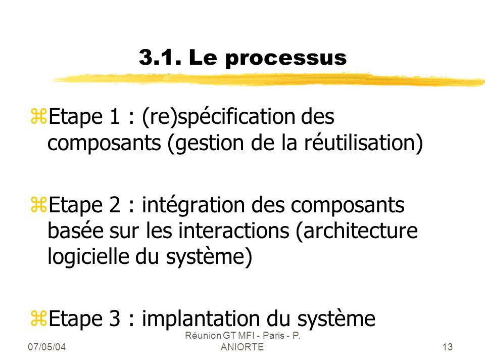 07/05/04 Réunion GT MFI - Paris - P. ANIORTE13 3.1. Le processus zEtape 1 : (re)spécification des composants (gestion de la réutilisation) zEtape 2 :