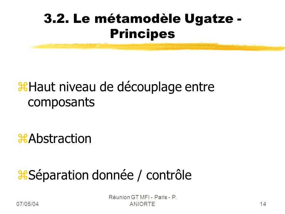 07/05/04 Réunion GT MFI - Paris - P. ANIORTE14 3.2. Le métamodèle Ugatze - Principes zHaut niveau de découplage entre composants zAbstraction zSéparat