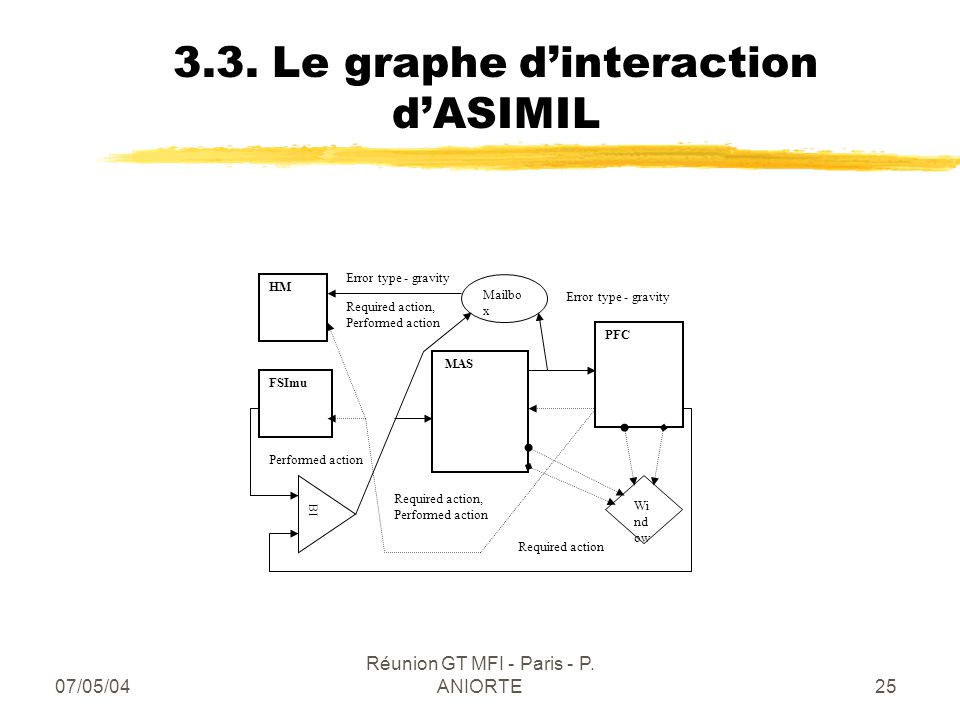 07/05/04 Réunion GT MFI - Paris - P. ANIORTE25 3.3. Le graphe dinteraction dASIMIL MAS PFC HM FSImu Mailbo x Wi nd ow BI Required action, Performed ac