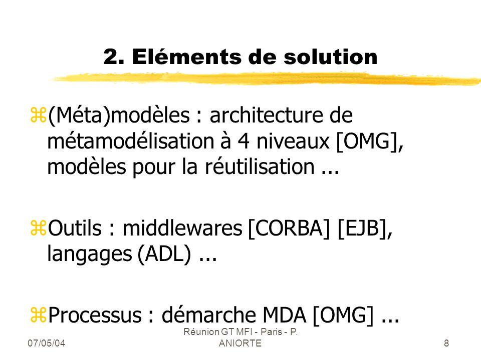 07/05/04 Réunion GT MFI - Paris - P. ANIORTE8 2. Eléments de solution z(Méta)modèles : architecture de métamodélisation à 4 niveaux [OMG], modèles pou