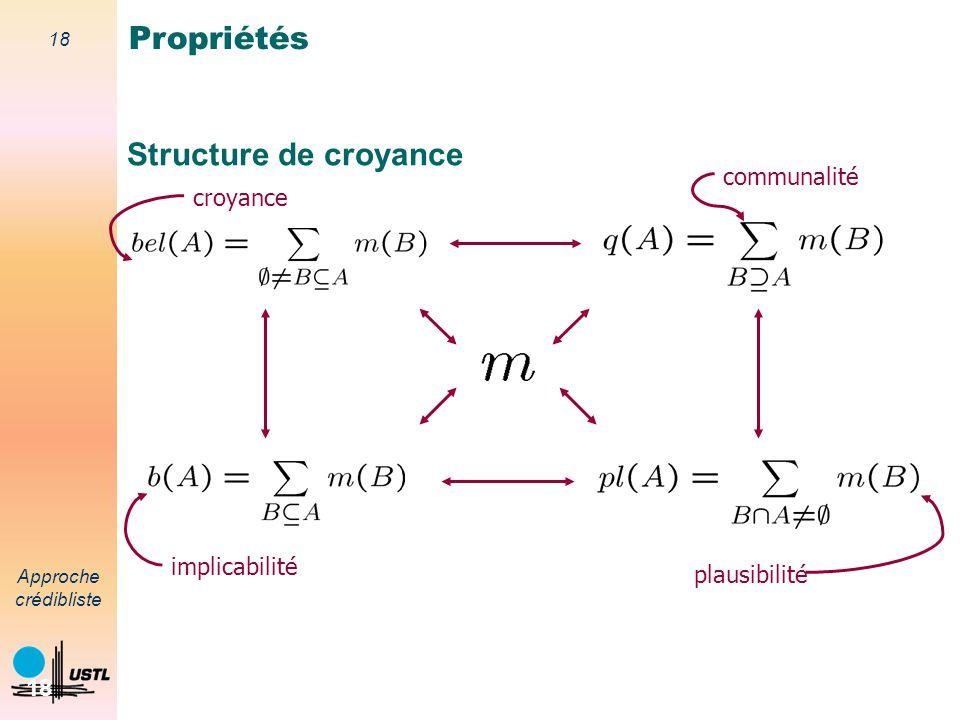 17 Approche crédibliste 17 Relations masse-croyance Soit bel : 2 [0,1] telle que bel( )=0 et Alors la fonction m définie par est une fonction de masse