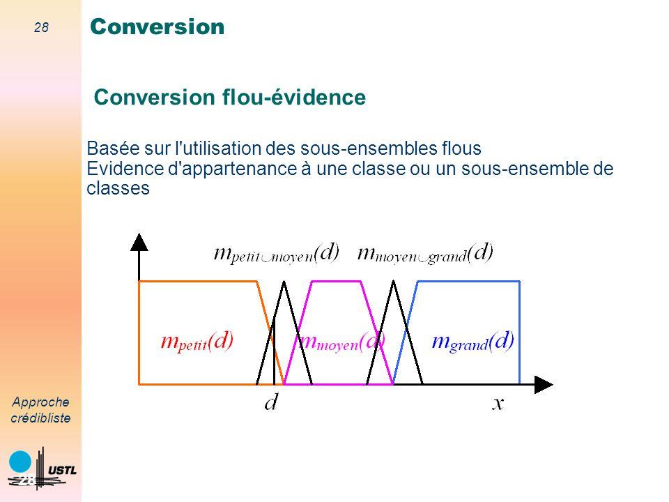 27 Approche crédibliste 27 Modélisation Denœux : m(H i ) = 0 exp[-( d-d i ))] m( ) = 1 - 0 exp[-( d-d i ))] d i : prototype de mesure quand H i est vé