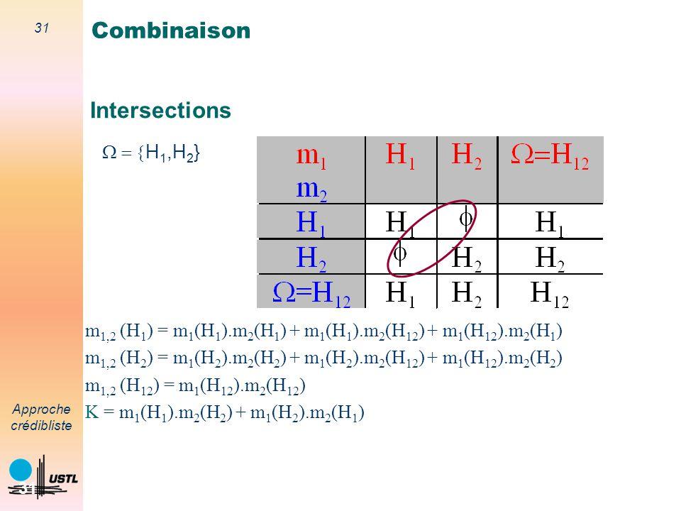 30 Approche crédibliste 30 Combinaison de sources dinformation Jeu de masses combiné synthèse des croyances Masse conflictuelle Combinaison conjonctiv
