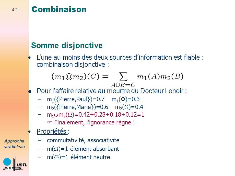40 Approche crédibliste 40 Somme conjonctive Propriétés : – commutativité, associativité – m( )=1 élément neutre – m( )=1 élément absorbant Degré de c