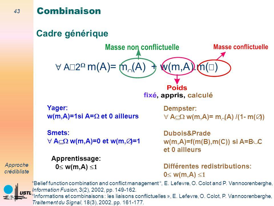 42 Approche crédibliste 42 Opérateurs de Combinaison S2S2 m2m2 S1S1 m1m1 S 1 et S 2 fiables somme conjonctive Combinaison somme disjonctive S 1 ou S 2
