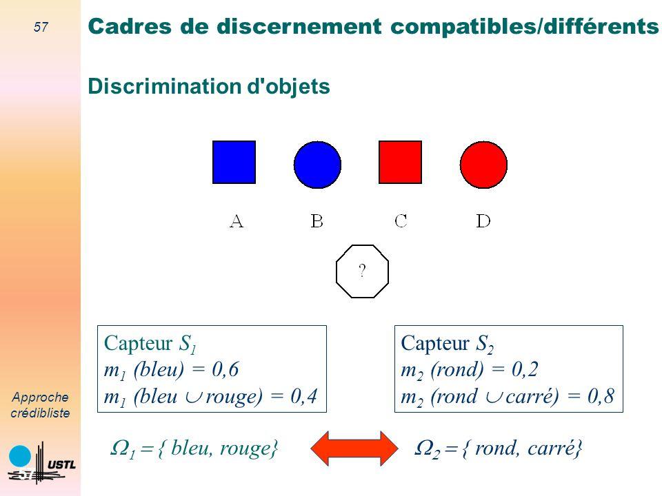 56 Approche crédibliste 56 Discrimination d'objets Capteur S 1 m 1 (bleu) = 0,6 m 1 (bleu rouge) = 0,4 Capteur S 2 m 2 (bleu) = 0,2 m 2 (bleu rouge) =
