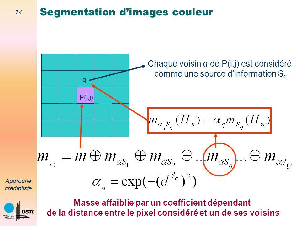 73 Approche crédibliste 73 (Denœux, 97) Combinaison des masses Jeu de masses combiné synthèse des croyances Segmentation dimages couleur