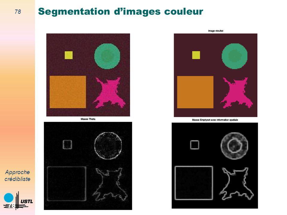 77 Approche crédibliste 77 Masses lésionMasses peau Masses m(A)=1m(A)=0 Image originale Image segmentée Segmentation dimages couleur