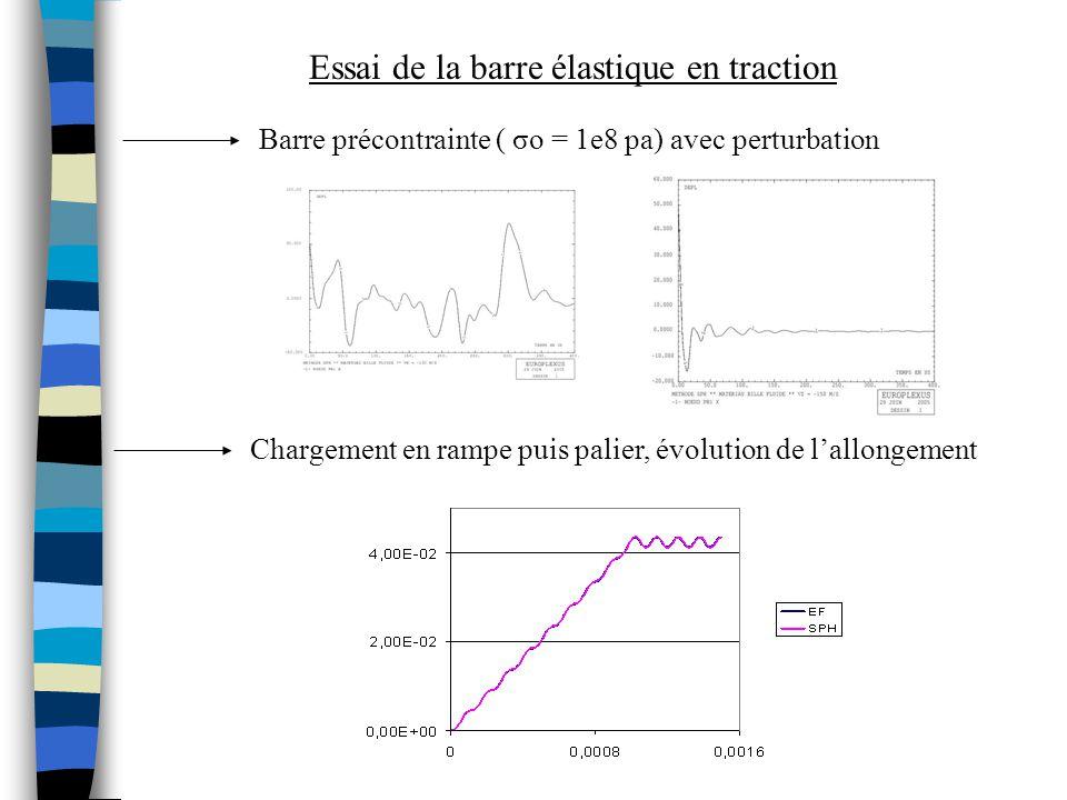 Essai de la barre élastique en traction Barre précontrainte ( σo = 1e8 pa) avec perturbation Chargement en rampe puis palier, évolution de lallongemen