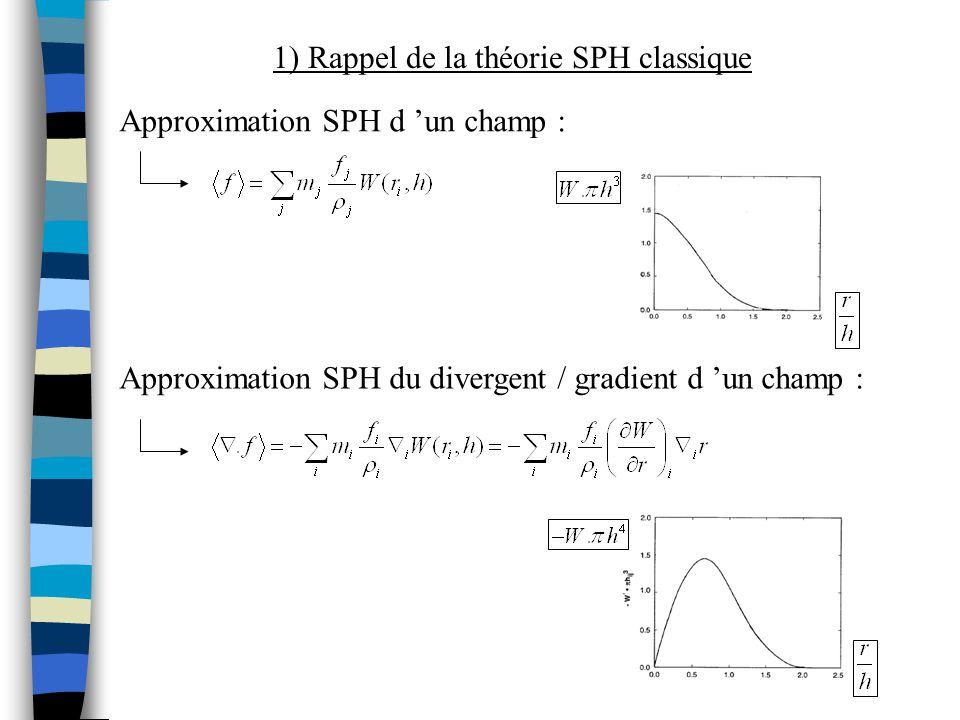 Equation de continuité Equation de conservation de la quantité de mouvement Π ij : viscosité artificielle 1) Rappel de la théorie SPH classique