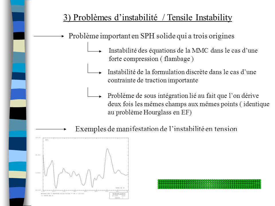 3) Problèmes dinstabilité / Tensile Instability Problème important en SPH solide qui a trois origines Instabilité des équations de la MMC dans le cas dune forte compression ( flambage ) Instabilité de la formulation discrète dans le cas dune contrainte de traction importante Problème de sous intégration lié au fait que lon dérive deux fois les mêmes champs aux mêmes points ( identique au problème Hourglass en EF) Exemples de manifestation de linstabilité en tension