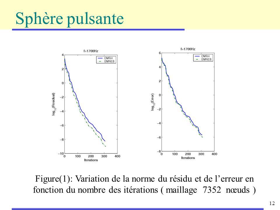 12 Sphère pulsante Figure(1): Variation de la norme du résidu et de lerreur en fonction du nombre des itérations ( maillage 7352 nœuds )
