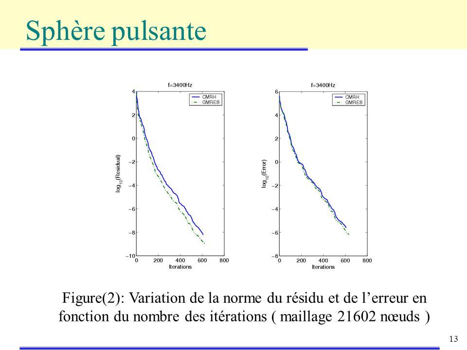 13 Sphère pulsante Figure(2): Variation de la norme du résidu et de lerreur en fonction du nombre des itérations ( maillage 21602 nœuds )