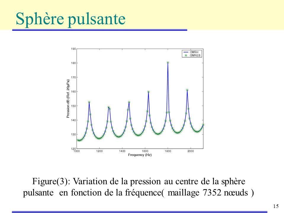 15 Sphère pulsante Figure(3): Variation de la pression au centre de la sphère pulsante en fonction de la fréquence( maillage 7352 nœuds )