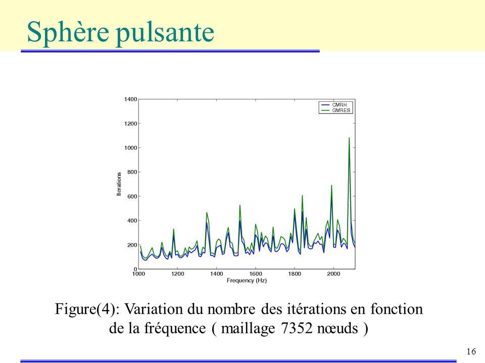 16 Sphère pulsante Figure(4): Variation du nombre des itérations en fonction de la fréquence ( maillage 7352 nœuds )