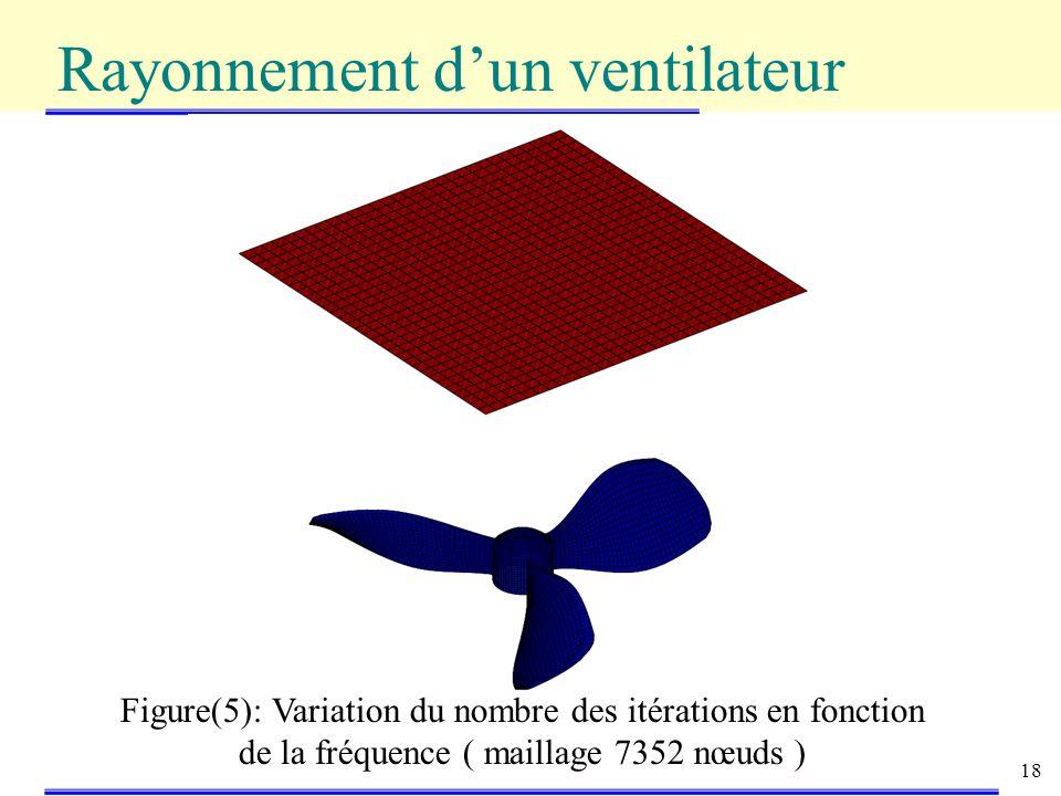 18 Figure(5): Variation du nombre des itérations en fonction de la fréquence ( maillage 7352 nœuds ) Rayonnement dun ventilateur