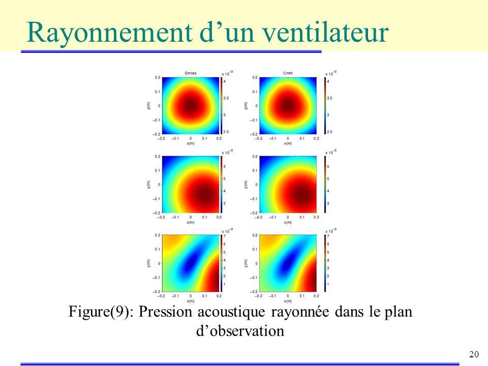 20 Figure(9): Pression acoustique rayonnée dans le plan dobservation Rayonnement dun ventilateur