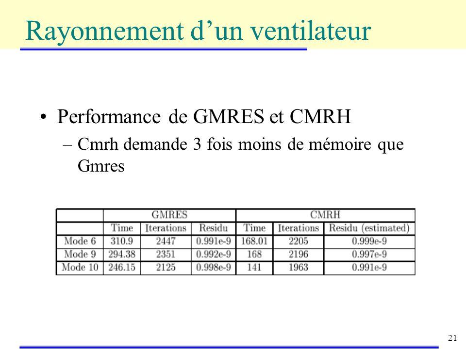 21 Performance de GMRES et CMRH –Cmrh demande 3 fois moins de mémoire que Gmres Rayonnement dun ventilateur