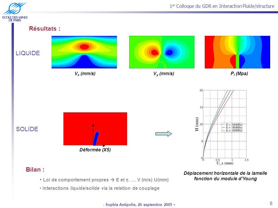 1 er Colloque du GDR en Interaction Fluide/structure - Sophia Antipolis, 26 septembre 2005 - Déformée (X5) Résultats : Déplacement horizontale de la lamelle fonction du module dYoung Bilan : Loi de comportement propres E et η ….