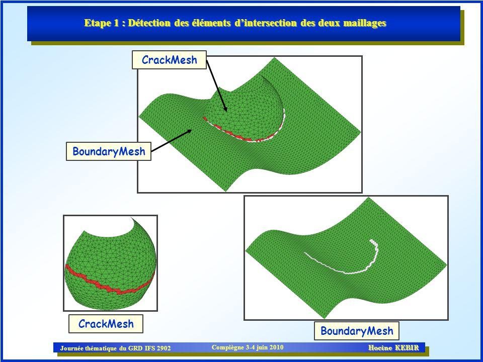 Journée thématique du GRD IFS 2902 Compiègne 3-4 juin 2010 Hocine KEBIR Etape 1 : Détection des éléments dintersection des deux maillages BoundaryMesh