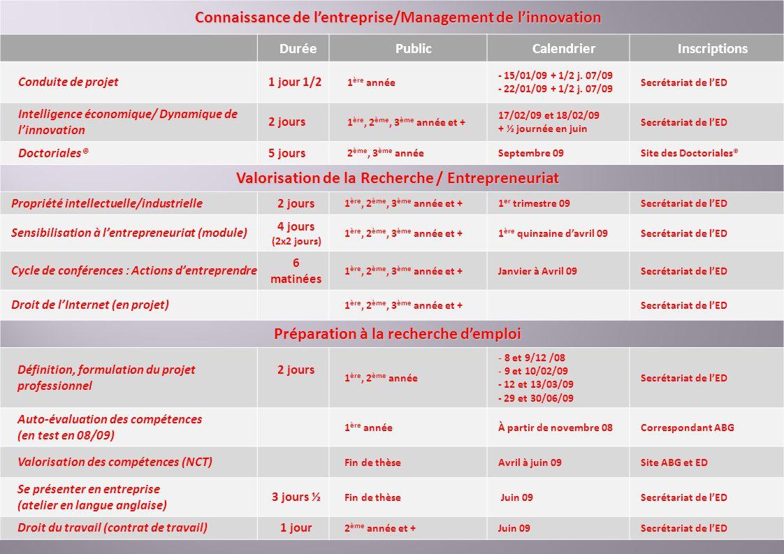 Connaissance de lentreprise/Management de linnovation DuréePublicCalendrierInscriptions Conduite de projet1 jour 1/2 1 ère année - 15/01/09 + 1/2 j.